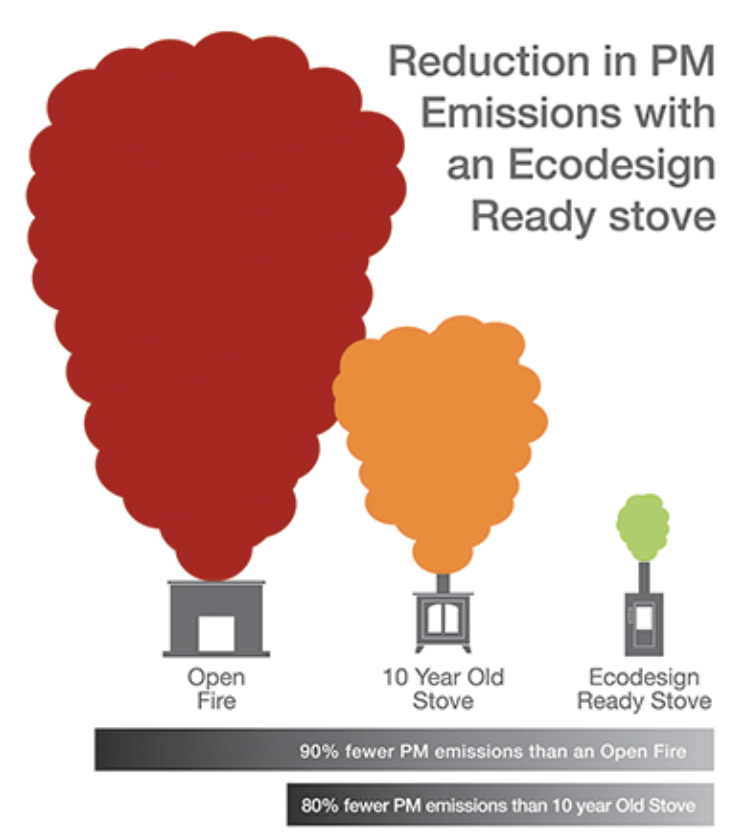 Will existing legacy installations be affected? No. The new regulations proposed only cover those newly produced roomheater appliances that are made available for sale on the UK market after 2022. There are also stipulations for the installer in ensuring that newly installed and commissioned appliances after the implementation date have been independently tested and verified as meeting the new provisions within Ecodesign legislation.