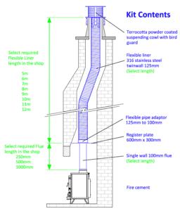 chimney lining kit